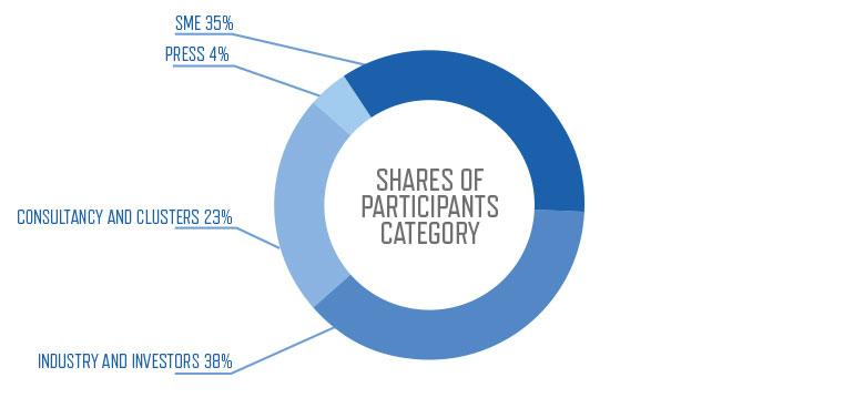 1st ECP Participants Category