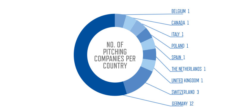1st ECP Pitching Companies Country